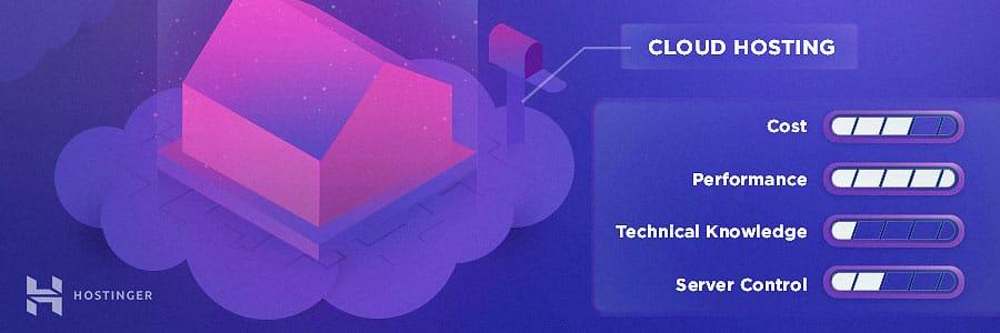 Cloud Hosting: Hostinger Black Friday Sale